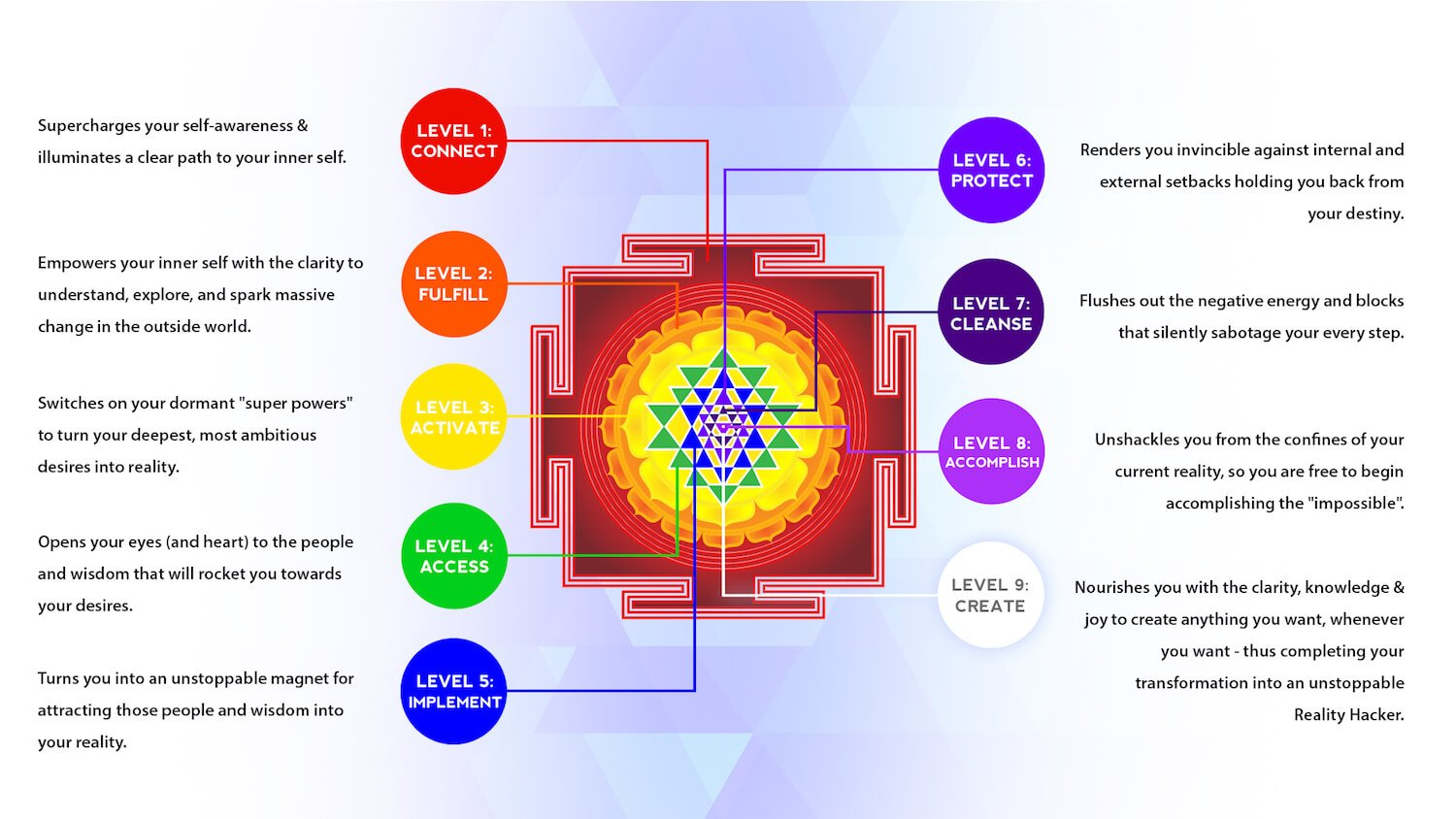 Sri Yantra Meaning And Benefits Buy Sacred Geometry Jewelry