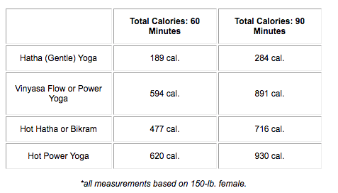 [Chart] How Many Calories Does Yoga Burn