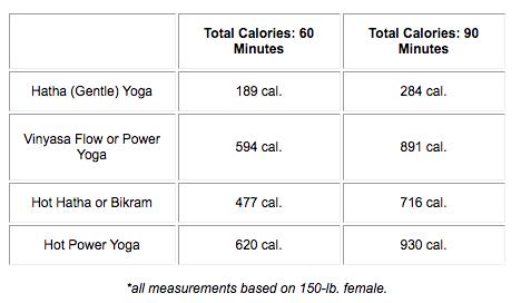 [Chart] How Many Calories Does Yoga Burn