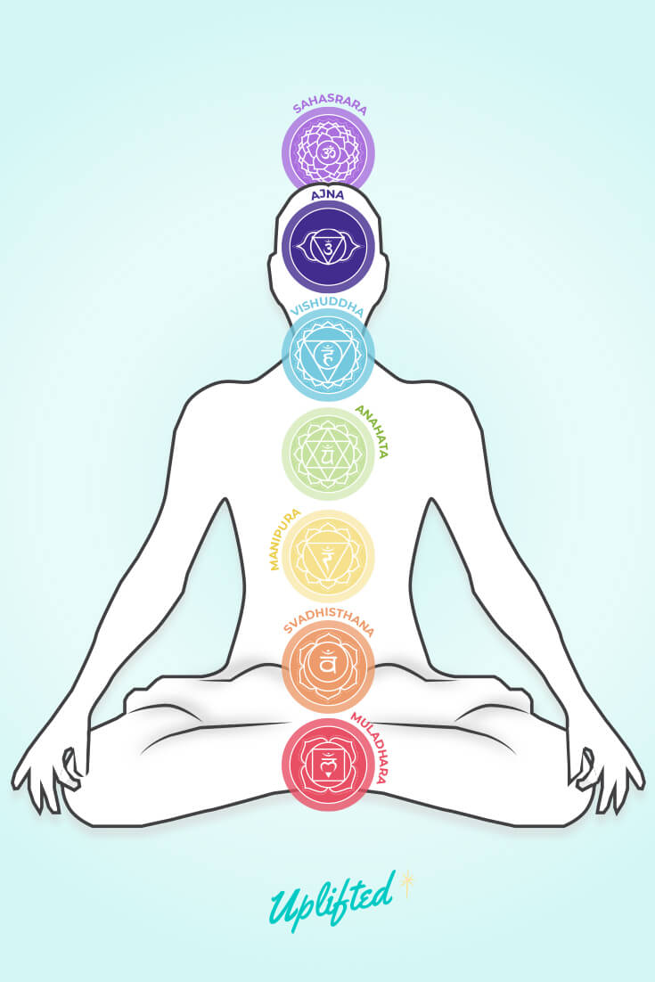 Chakra Colors Meanings