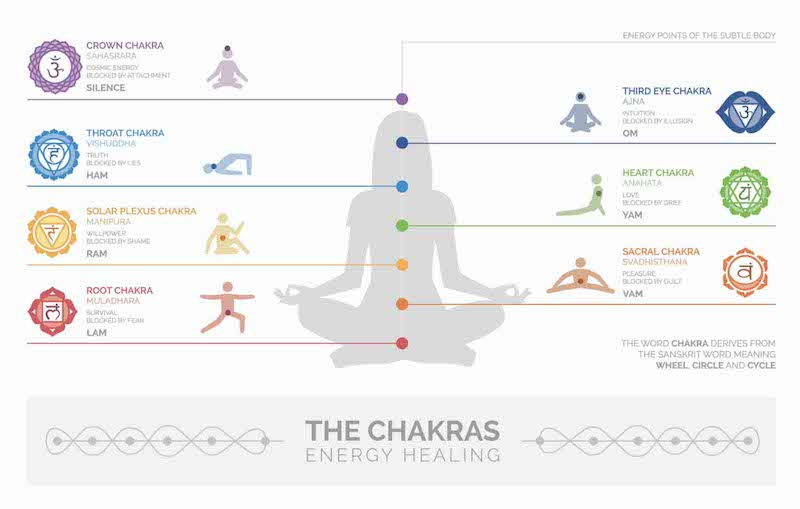 Chakras Meaning & Location