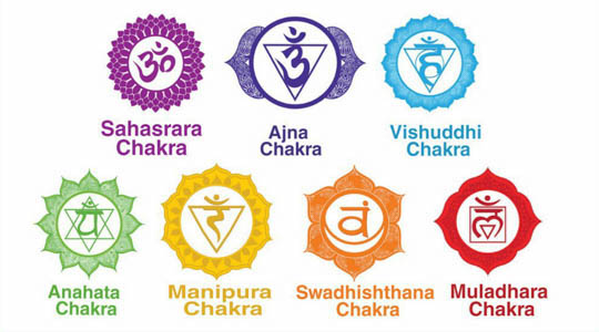 Simple Ways of Knowing if your Chakras Are Blocked